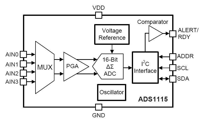 convertitore adc 16bit ads1115