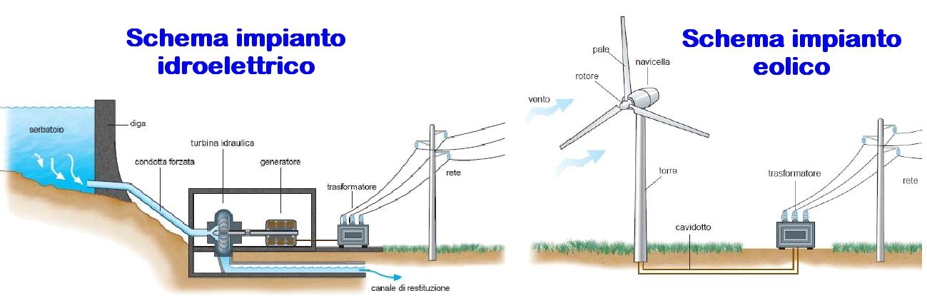 mini generatore idroelettrico eolico