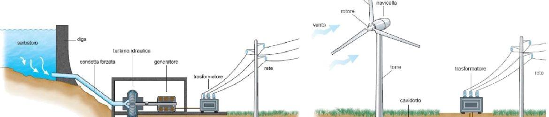 Schema Impianto Idroelettrico Eolico Copertina