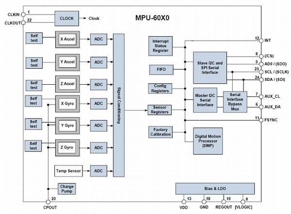 Modulo GY-521 MPU-6050